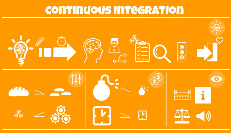 Continuous Integration Infographic