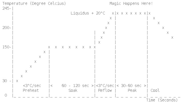 a typical reflow temperature profile